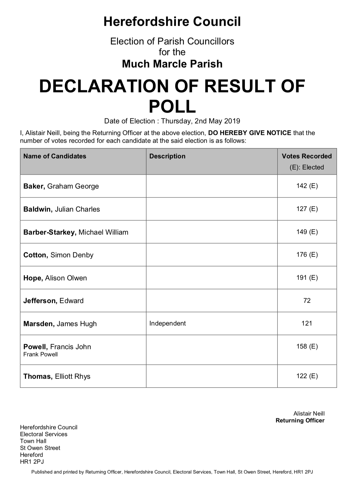Declaration of interest in poll preview